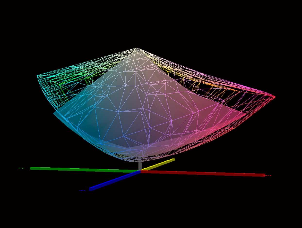 1. Adobe RGB 1998 vs. ISO Coated v.2