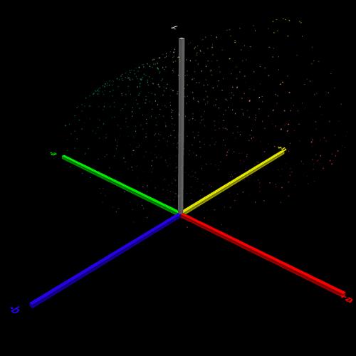 Wizualizacja różnic w pomiarach testu.