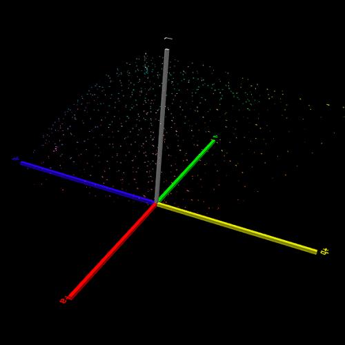 Wizualizacja różnic w pomiarach testu